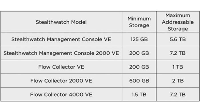 StealthWatch-Data Storage