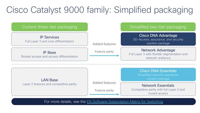 Smart license and PLR license for Catalyst 9000 family