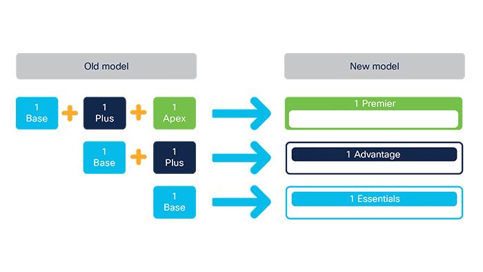 Cisco ISE Licensing