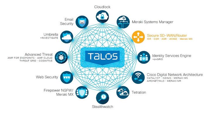Cisco Talos Threat Intelligence