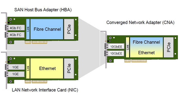 Cisco Unified Fabric with FCoE 1