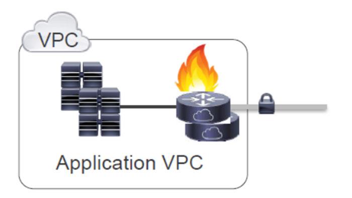 Cisco CSRv License