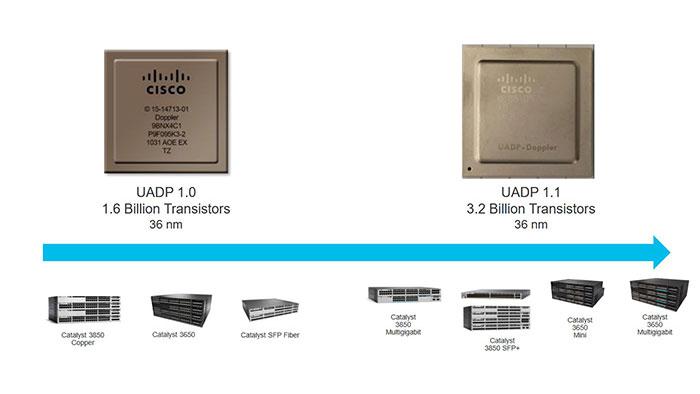 Cisco UADP ASIC Chipset
