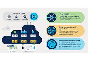 Cisco SD-Access