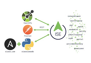 What is new Cisco ISE 3.1