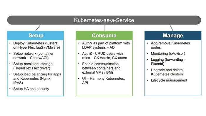 Cisco Cloud Container Platform