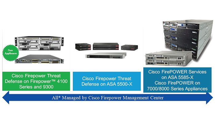 Cisco FTD Features